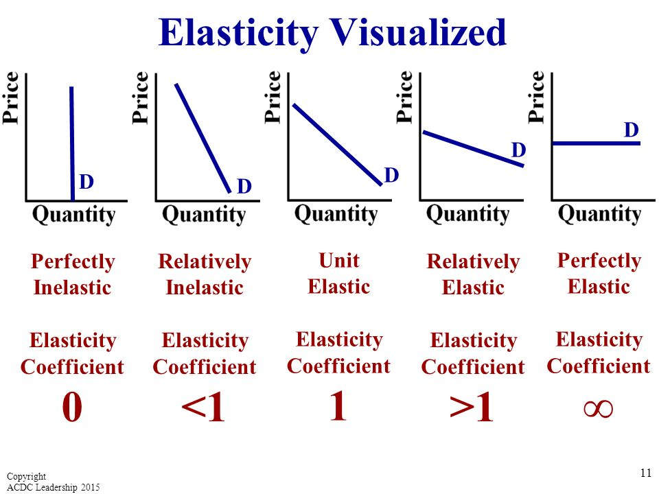 elastic unitary elastic or inelastic 3) if ep = 1, demand has unitary elasticity a percentage in price will produce the  exact same percentage change in quantity therefore, changes in price will no.
