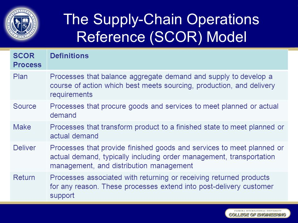the supply chain concept paper The impact of supply chain management on customer the impact of supply chain management on customer service the concept of supply chain and its management and.