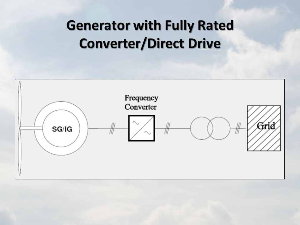 Generator with Fully Rated Converter/Direct Drive