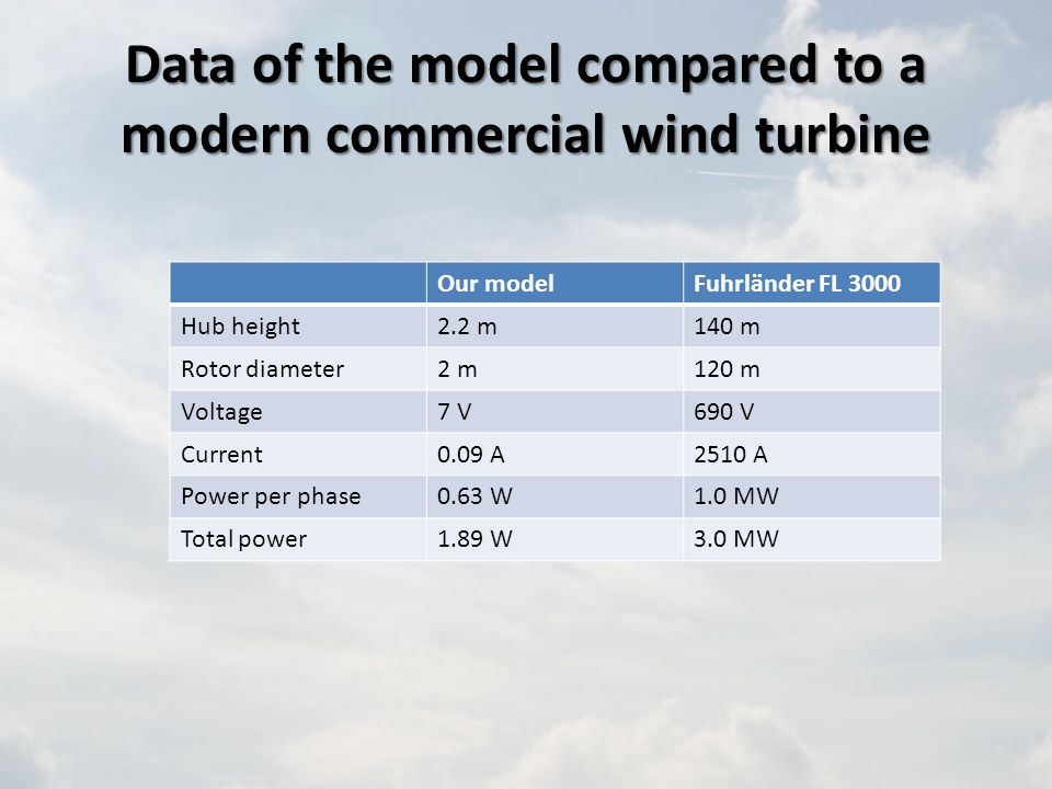 Data of the model compared to a modern commercial wind turbine