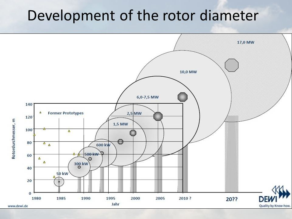 Development of the rotor diameter