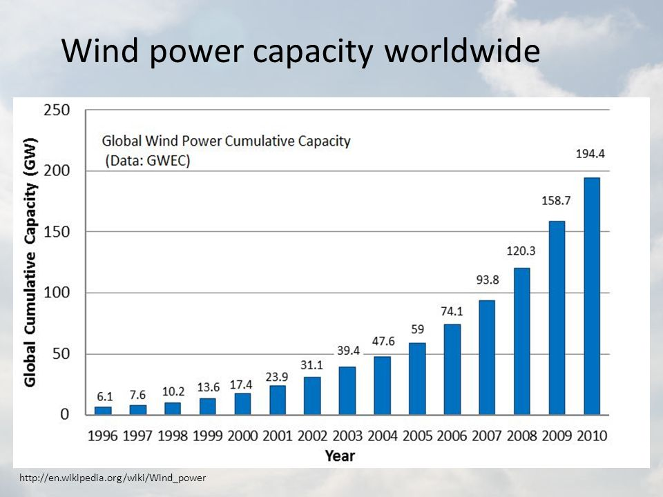 Wind power capacity worldwide