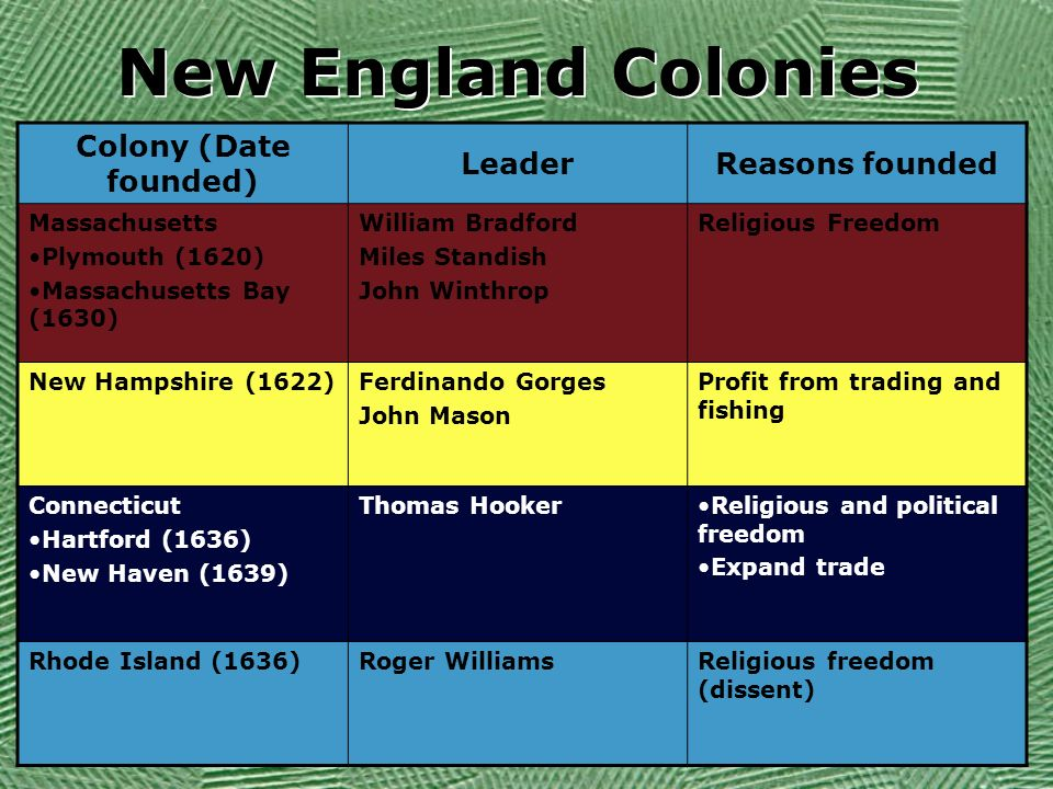 the motives of the new england colonies for moving to north america Chapter three planting colonies in north america, 1588–1701 chapter overview this chapter emphasizes the european settlement of north america the spanish, french, and.