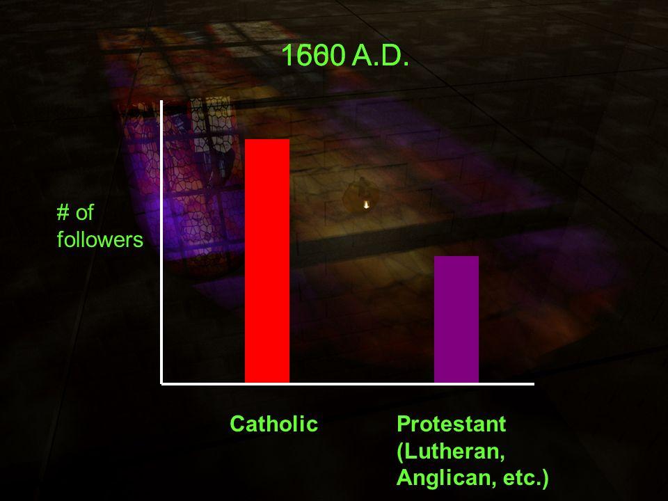 1600 A.D. 1560 A.D. 1500 A.D. # of followers Catholic