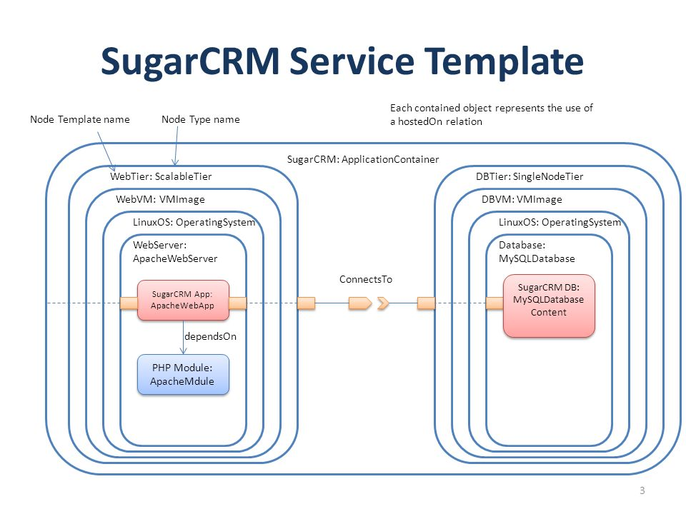 sugarcrm service template ppt download