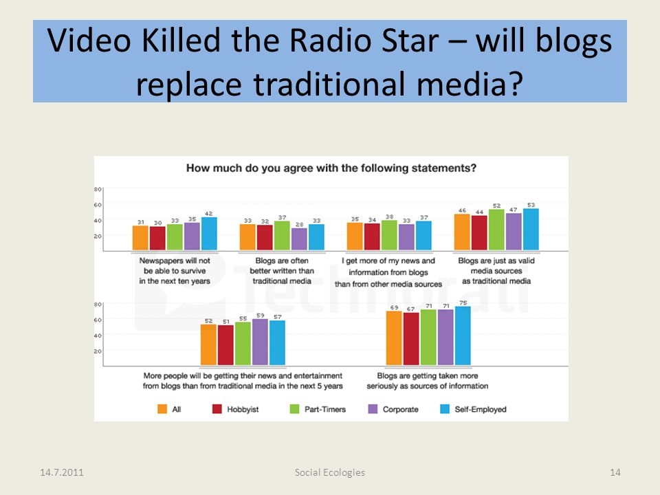 Video Killed the Radio Star – will blogs replace traditional media