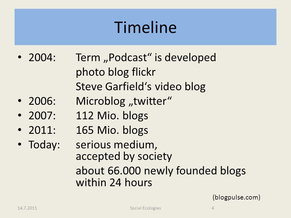 """Timeline 2004: Term """"Podcast is developed photo blog flickr"""