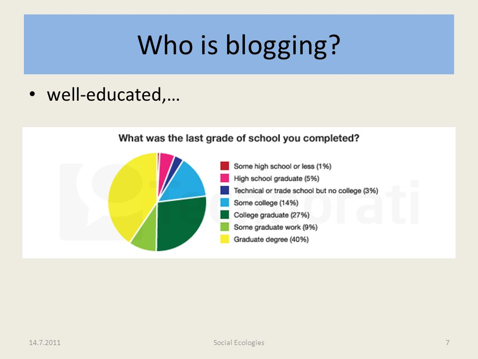 Who is blogging well-educated,… 75% haben eine höhere Schulbildung