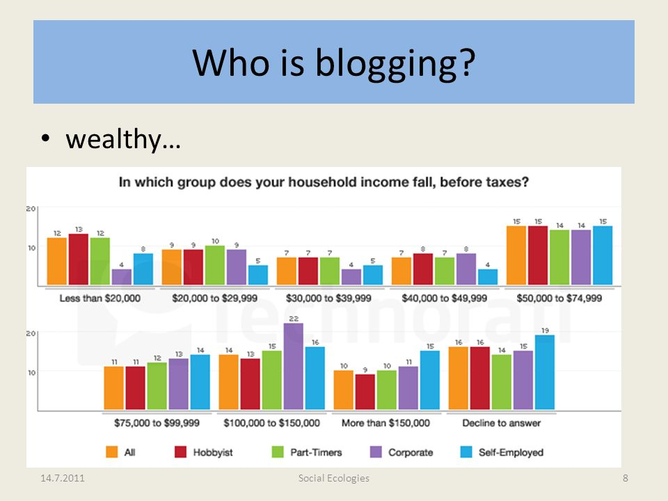 Who is blogging wealthy…