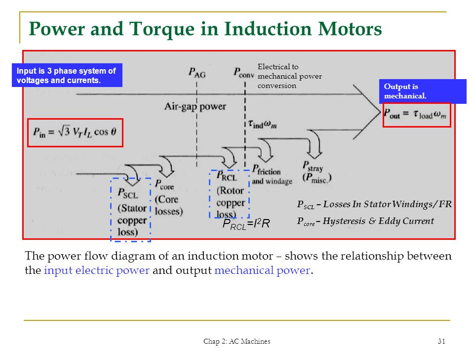 Power Flow Diagram Of 3 Phase Induction Motor