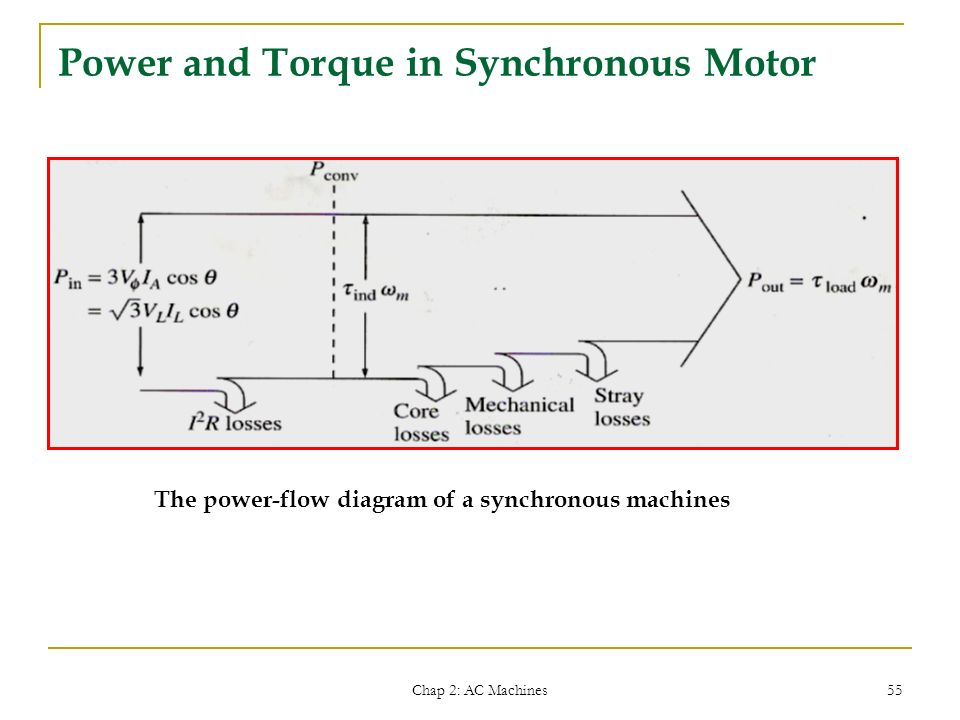Emt 462 electrical system technology ppt video online download power and torque in synchronous motor asfbconference2016 Images