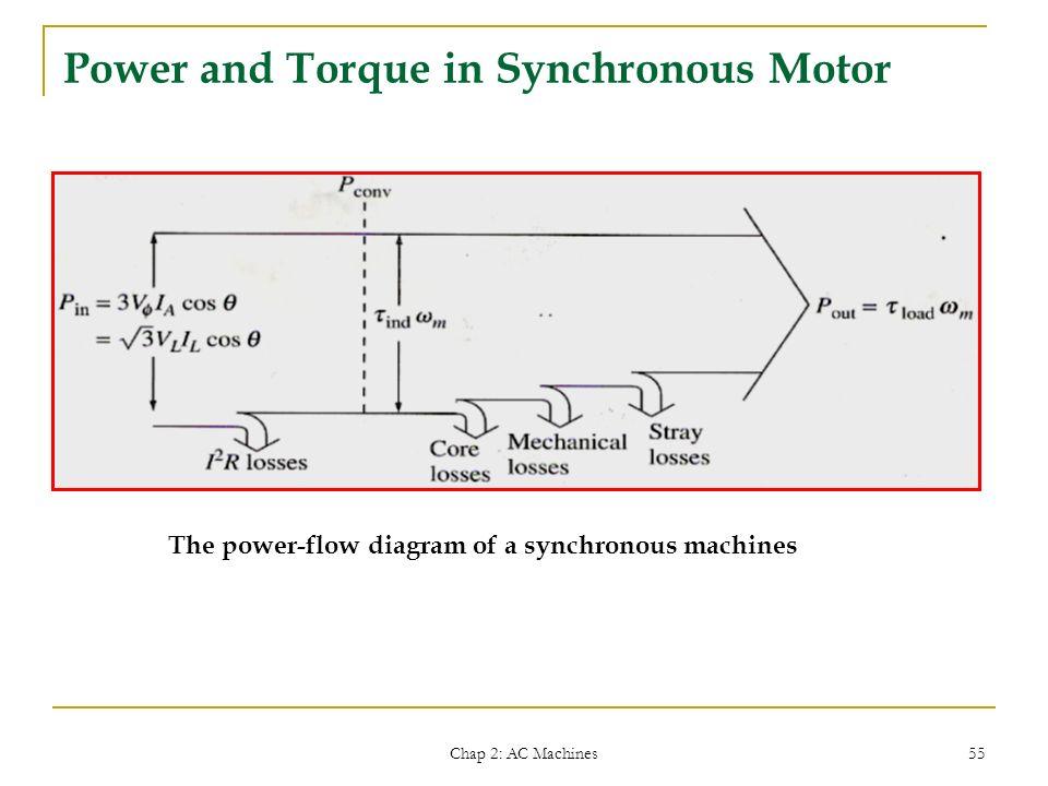 Ac synchronous motor 3 phase wiring diagram free download wiring definition of synchronous motor impremedia net 3 phase motor winding diagrams single phase motor wiring diagrams swarovskicordoba Gallery