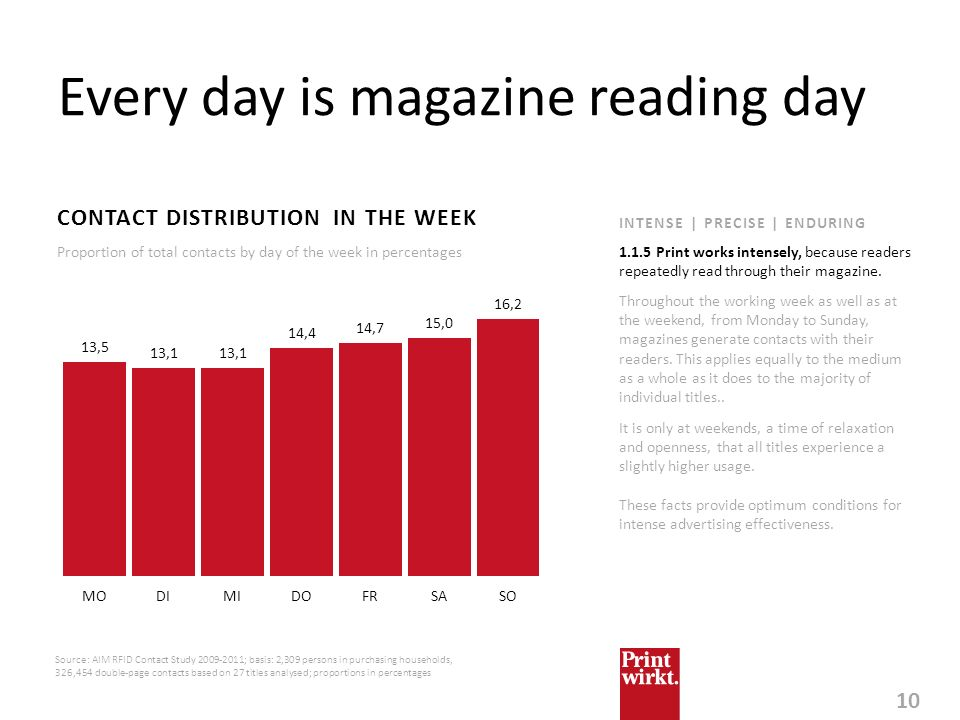 Every day is magazine reading day
