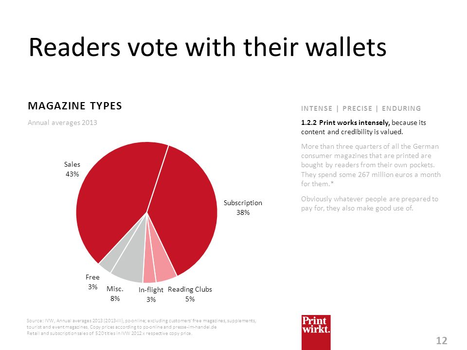 Readers vote with their wallets