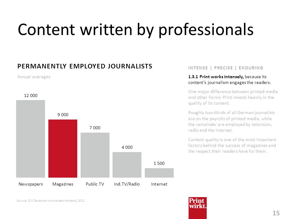 Content written by professionals