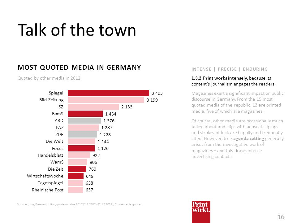 Talk of the town MOST QUOTED MEDIA IN GERMANY