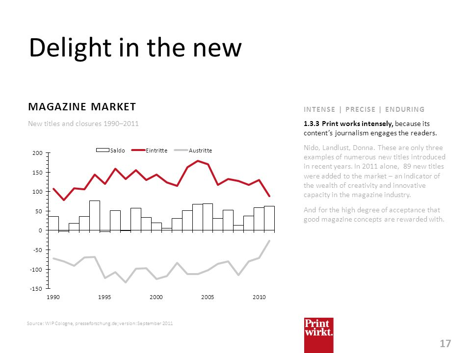 Delight in the new MAGAZINE MARKET INTENSE | PRECISE | ENDURING