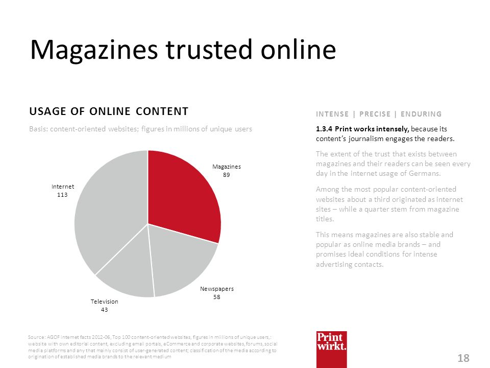 Magazines trusted online