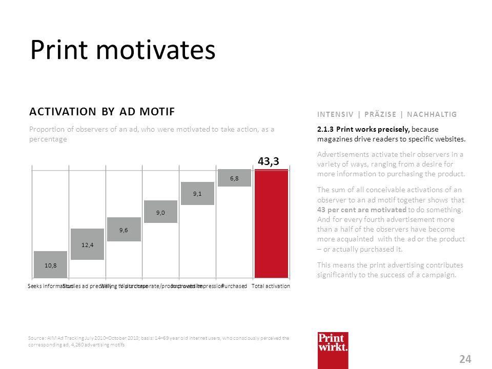 Print motivates ACTIVATION BY AD MOTIF 43,3
