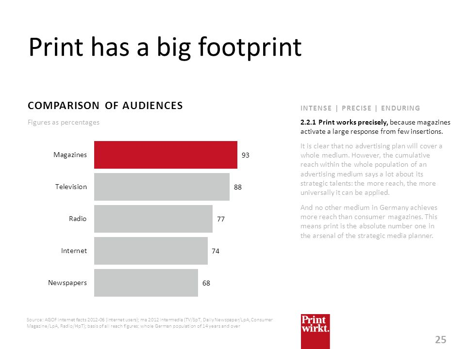 Print has a big footprint