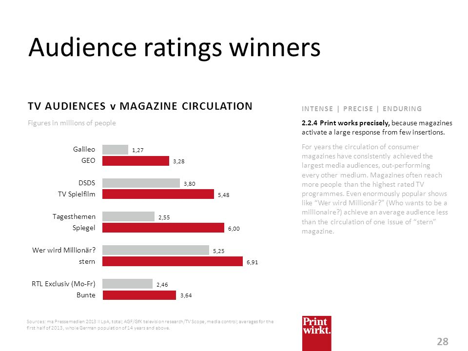 Audience ratings winners