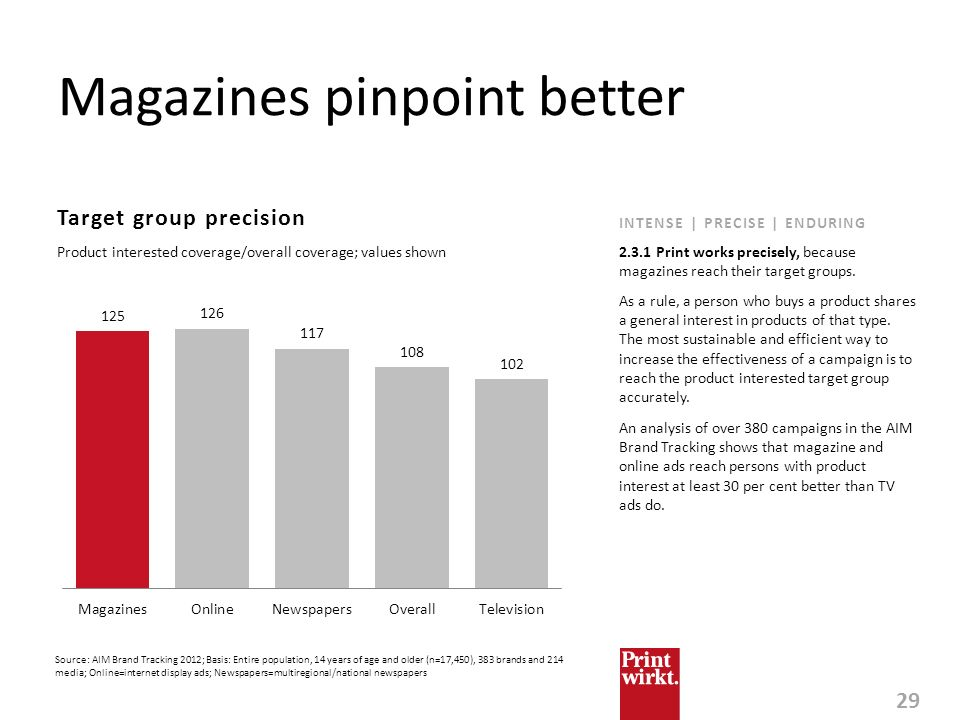 Magazines pinpoint better