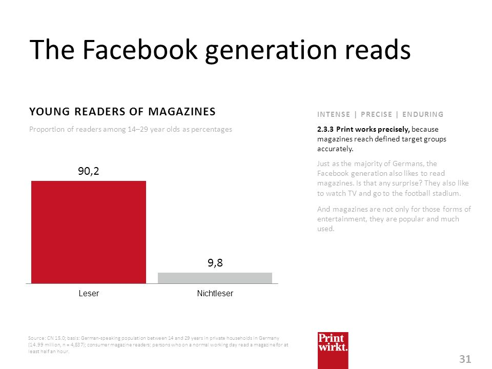 The Facebook generation reads