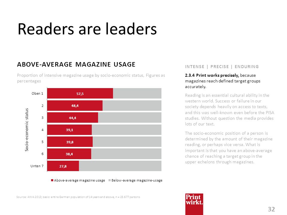 Readers are leaders ABOVE-AVERAGE MAGAZINE USAGE