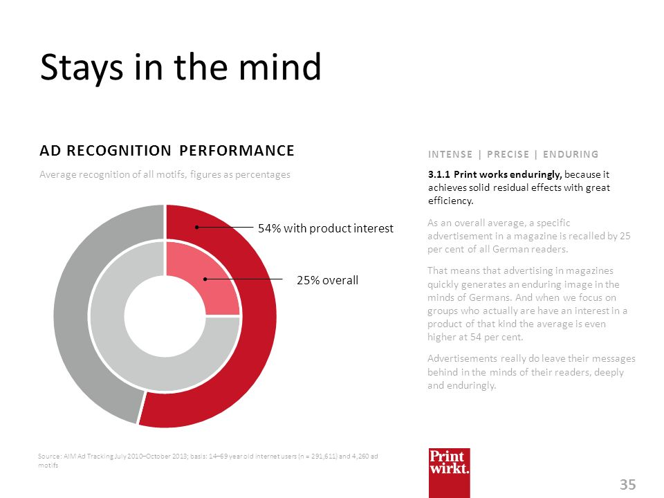Stays in the mind AD RECOGNITION PERFORMANCE