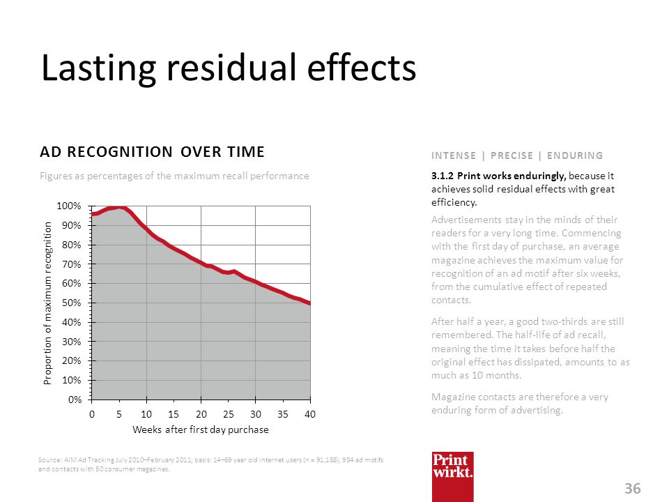 Lasting residual effects