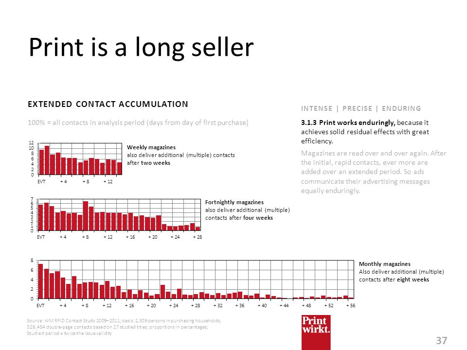 Print is a long seller EXTENDED CONTACT ACCUMULATION