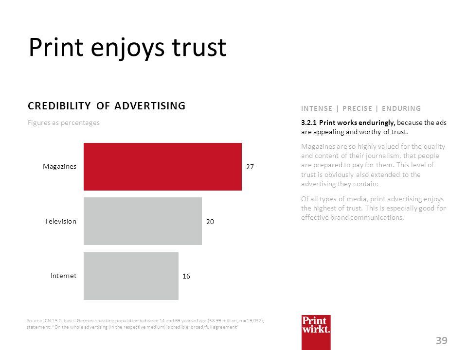 Print enjoys trust CREDIBILITY OF ADVERTISING