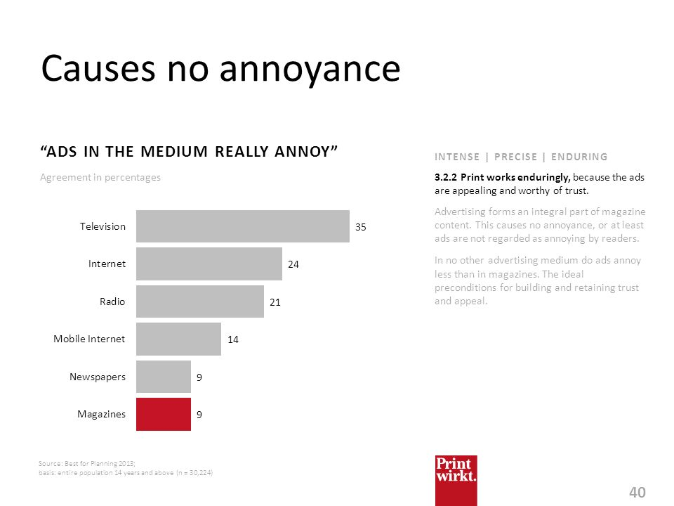 Causes no annoyance ADS IN THE MEDIUM REALLY ANNOY
