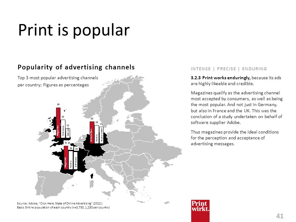 Print is popular Popularity of advertising channels