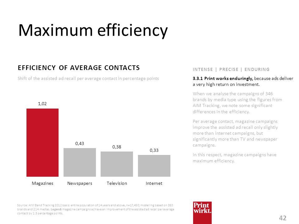 Maximum efficiency EFFICIENCY OF AVERAGE CONTACTS