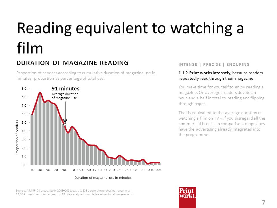 Reading equivalent to watching a film