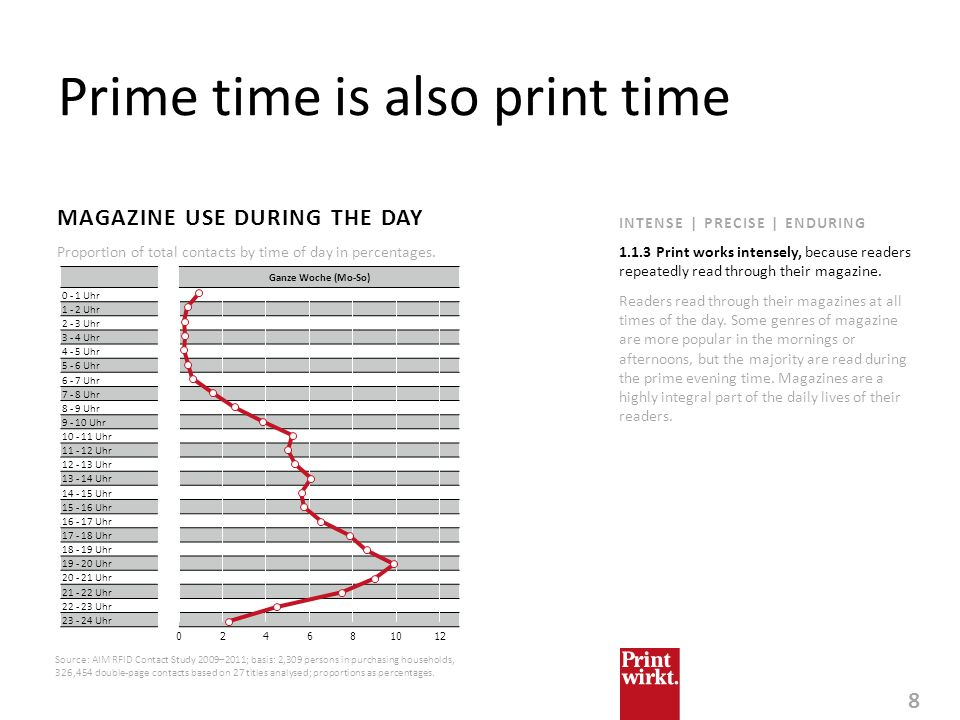Prime time is also print time