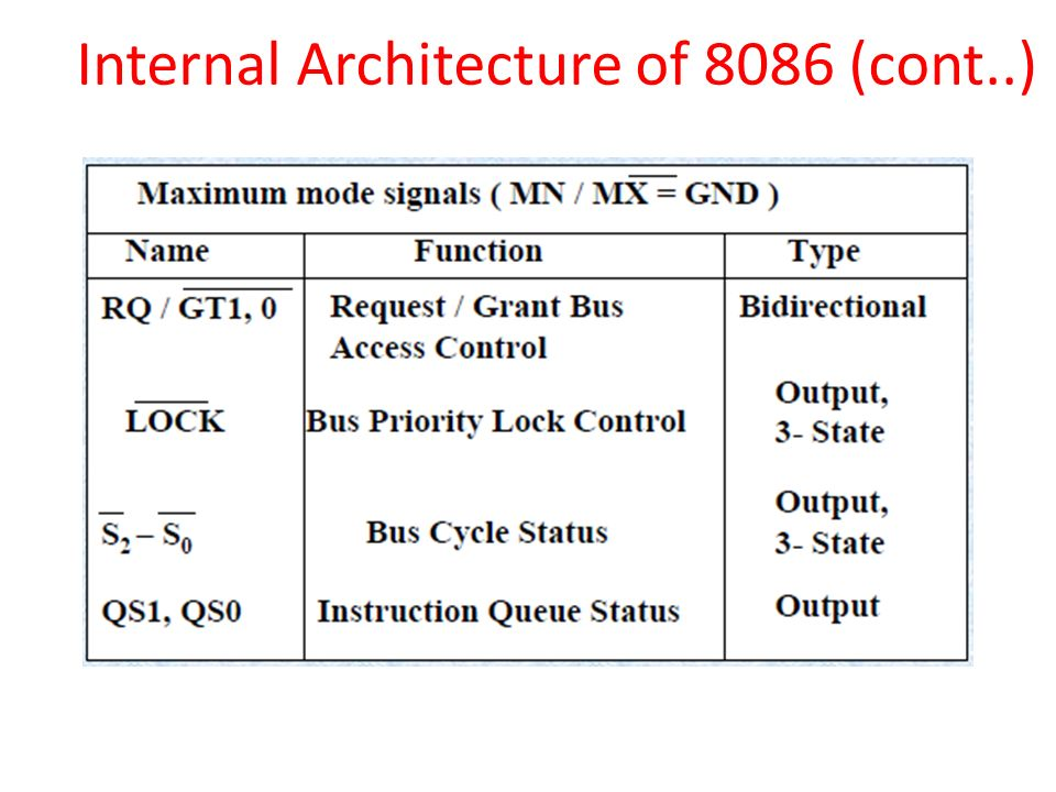 8086 processor unit i b mr s vinod eee department ppt for Internal architecture of 8086