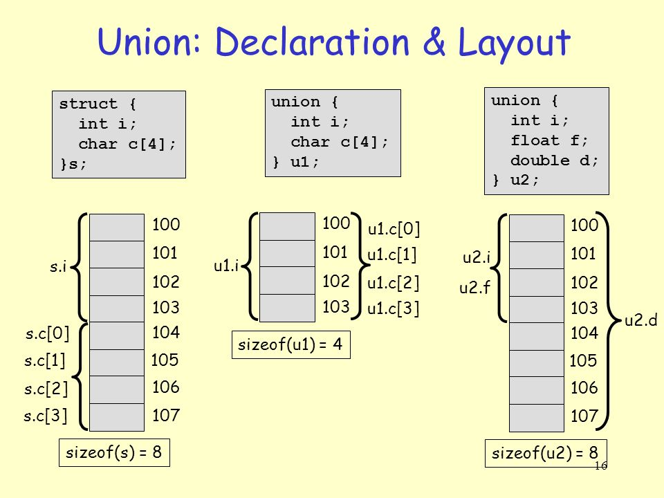 how to create unions in c