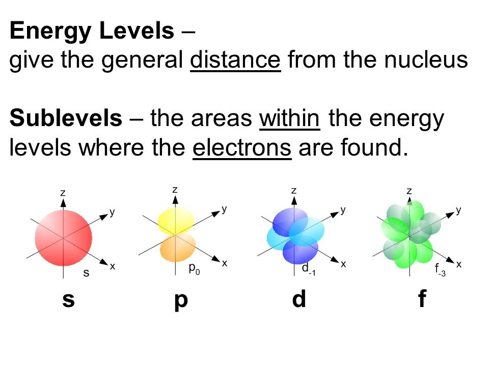 Pick up electron notes periodic table 4 different colored for Table 6 3 gives the mean distance