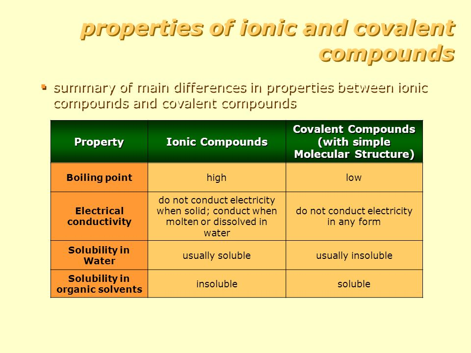 solubility of compounds in water and Soluble compounds are defined as those that dissolve to the extent of 1 g or more per 100 g water not soluble compounds are further classified as: - slightly soluble, which dissolve to the extent of 001 g to 1 g per 100 g water.