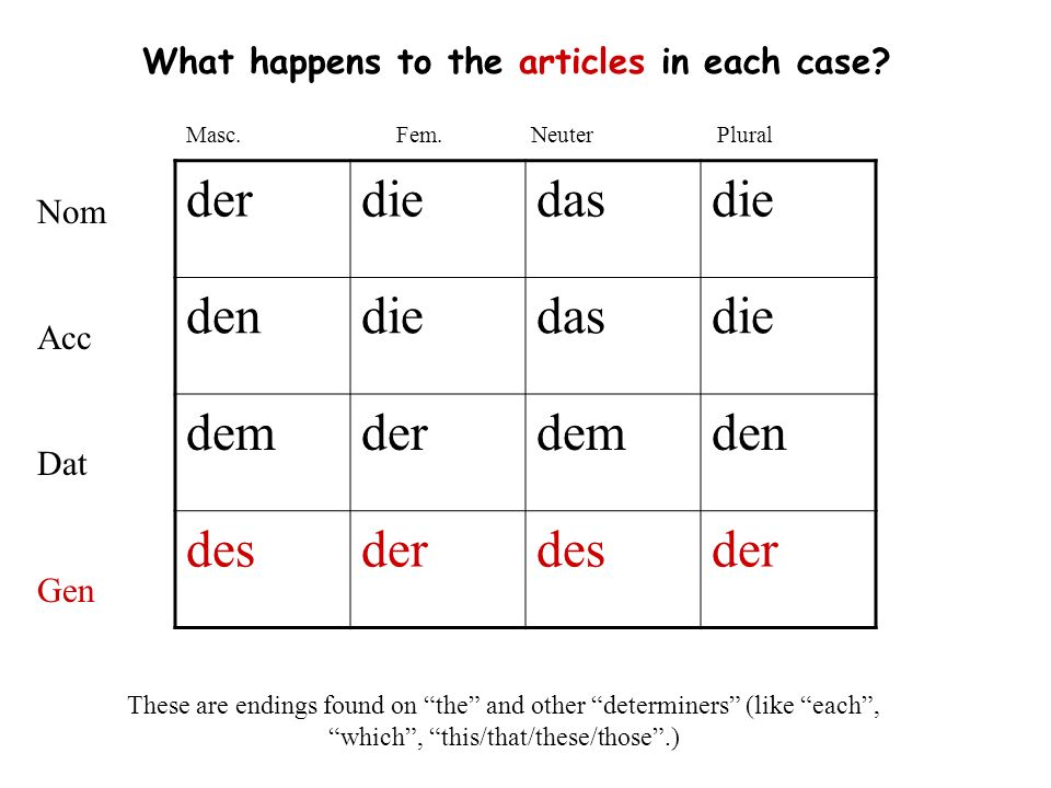 What happens to the articles in each case