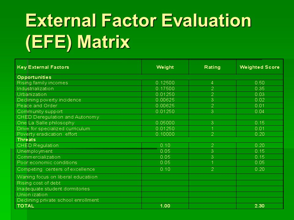 external factor evaluation efe matrix for mcdonald s View notes - efe and cpm from mba 599 at saint leo university external  factor evaluation (efe) matrix key external factors opportunities weight rating  weighted  mcdonalds-case-study cardiff university acc 101 - spring 2013.