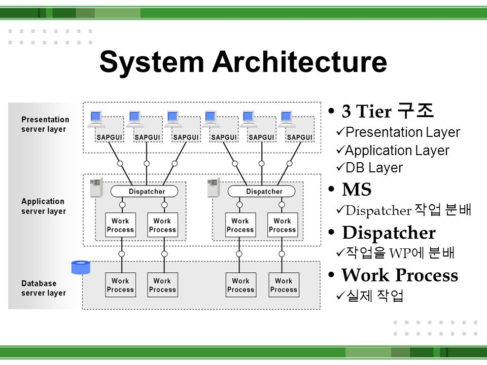 Sap bc400 is ppt video online download for Architecture 4 tiers