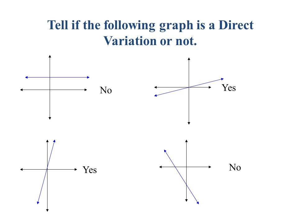 Lesson: 3.6 Model Direct Variation Essential Question: How ...