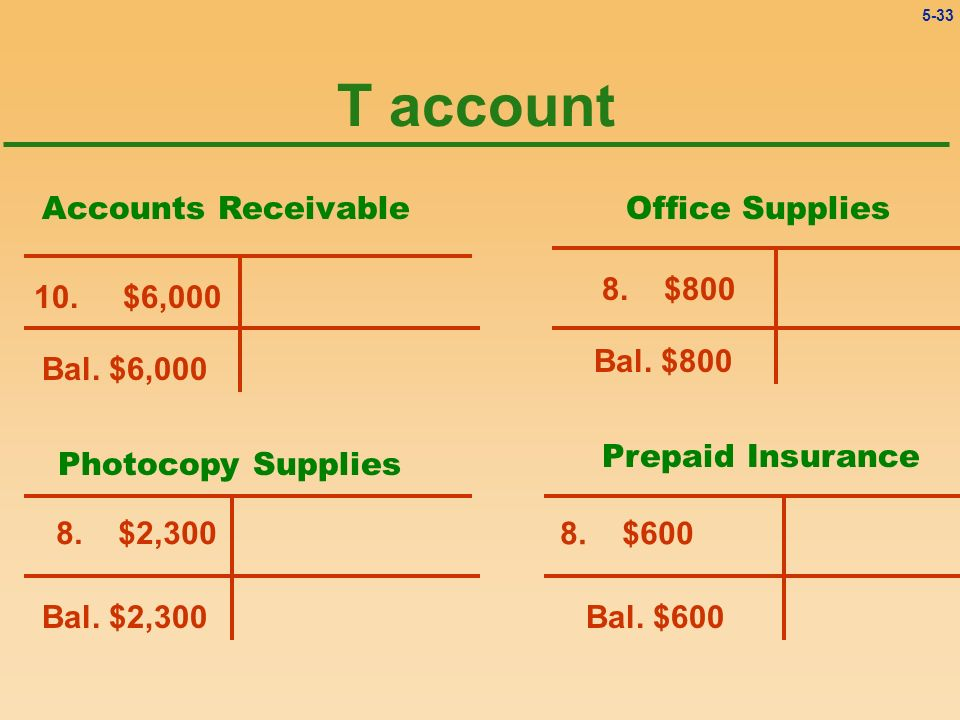 Chapter 5 Double Entry System Ppt