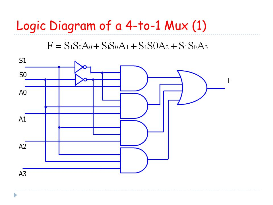 decoders, encoders, multiplexers - ppt video online download logic diagram of 4 1 multiplexer logic diagram of 4 2 encoder