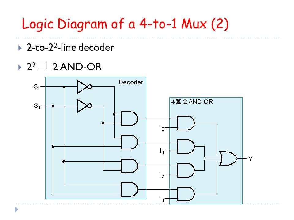 logic diagram mux decoders, encoders, multiplexers - ppt video online download