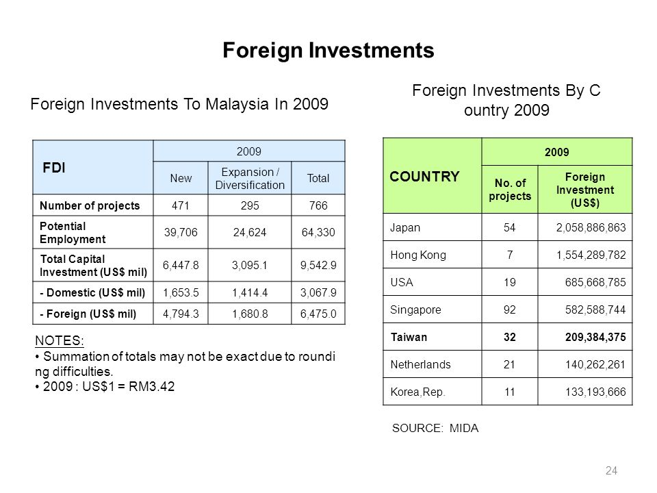 """foreign investment in malaysia and its Economics research international is a peer-reviewed  d mulok, and n loganathan, """"economic growth and foreign direct investment in malaysia:."""