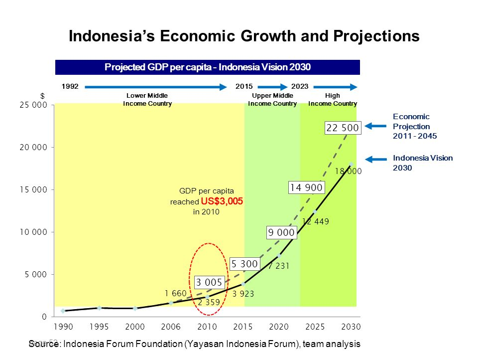 indonesia economic analysis In this analysis, arianto patunru and sjamsu rahardja highlight the protectionist shift in indonesia, and argue that this will harm indonesia's economic prospectsarianto patunru , sjamsu rahardja.